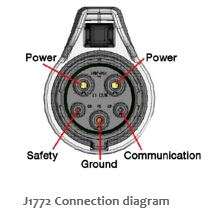 J1772 vehicle charge connector